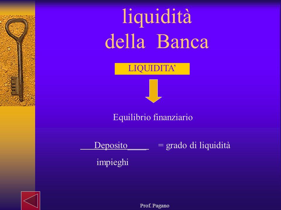 Prof. Pagano liquidità della Banca LIQUIDITA Equilibrio finanziario Deposito____ = grado di liquidità impieghi