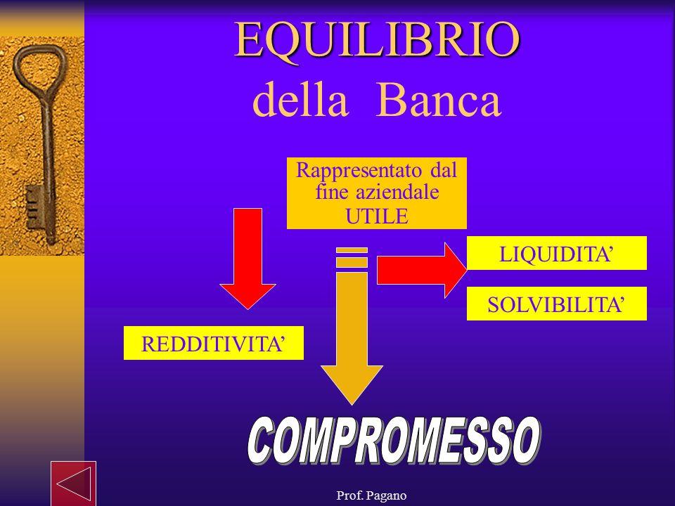 Prof. Pagano EQUILIBRIO EQUILIBRIO della Banca REDDITIVITA Rappresentato dal fine aziendale UTILE SOLVIBILITA LIQUIDITA