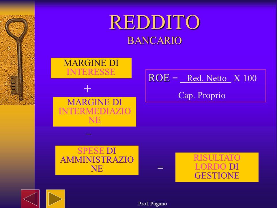 Prof. Pagano REDDITO BANCARIO MARGINE DI INTERESSE MARGINE DI INTERMEDIAZIO NE + _ SPESE DI AMMINISTRAZIO NE = RISULTATO LORDO DI GESTIONE ROE ROE = _