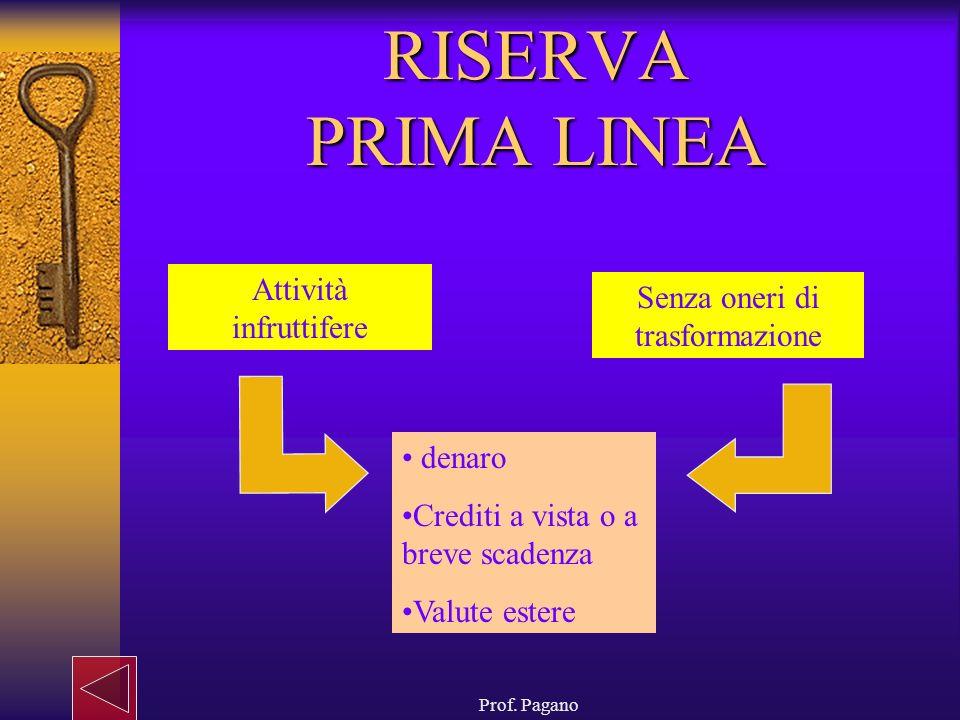Prof. Pagano RISERVA PRIMA LINEA Attività infruttifere Senza oneri di trasformazione denaro Crediti a vista o a breve scadenza Valute estere