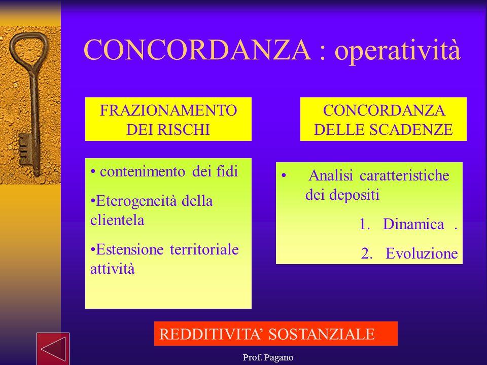 Prof. Pagano CONCORDANZA : operatività FRAZIONAMENTO DEI RISCHI CONCORDANZA DELLE SCADENZE contenimento dei fidi Eterogeneità della clientela Estensio