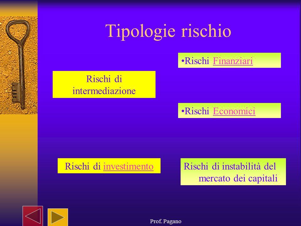 Prof. Pagano Tipologie rischio Rischi di intermediazione Rischi di investimentoinvestimento Rischi FinanziariFinanziari Rischi di instabilità del merc