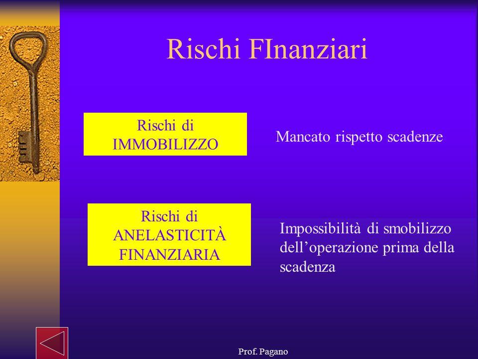 Prof. Pagano Rischi FInanziari Rischi di IMMOBILIZZO Rischi di ANELASTICITÀ FINANZIARIA Mancato rispetto scadenze Impossibilità di smobilizzo delloper