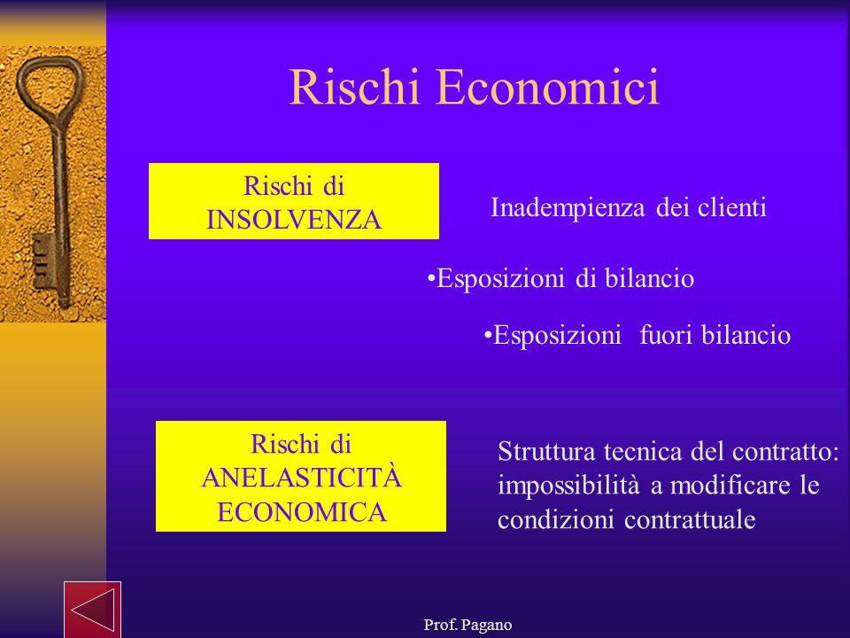 Prof. Pagano Rischi Economici Rischi di INSOLVENZA Rischi di ANELASTICITÀ ECONOMICA Inadempienza dei clienti Struttura tecnica del contratto: impossib