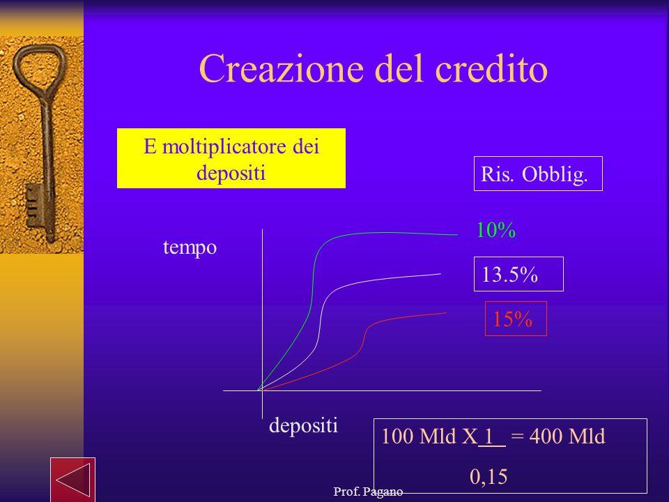 Prof. Pagano Creazione del credito E moltiplicatore dei depositi depositi tempo 10% 13.5% 15% Ris. Obblig. 100 Mld X 1 = 400 Mld 0,15