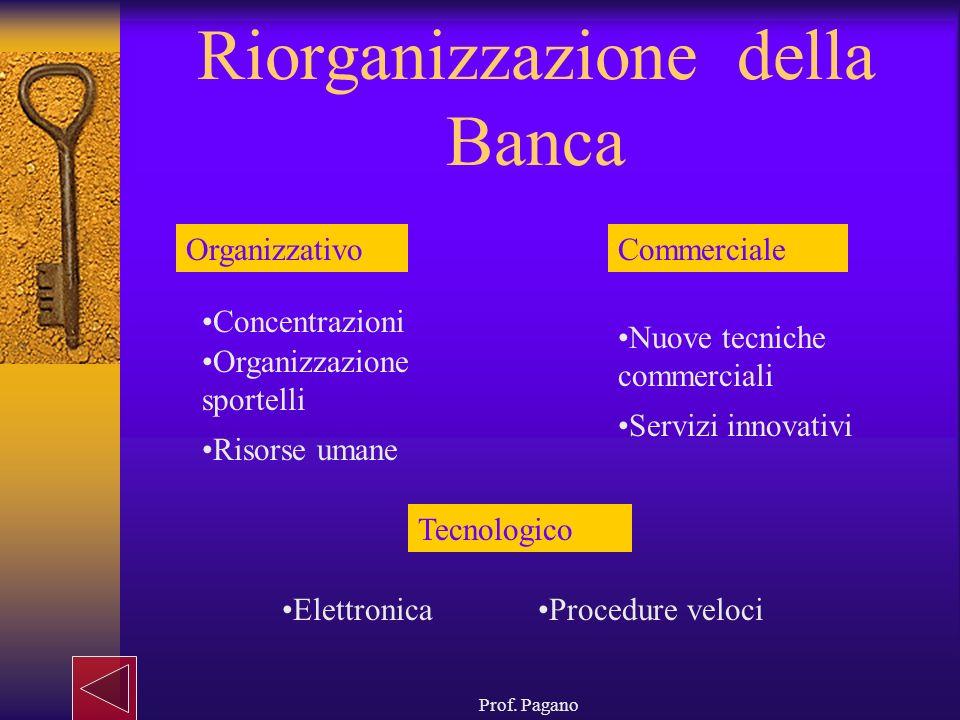 Prof. Pagano Riorganizzazione della Banca OrganizzativoCommerciale Tecnologico Concentrazioni Organizzazione sportelli Risorse umane Servizi innovativ