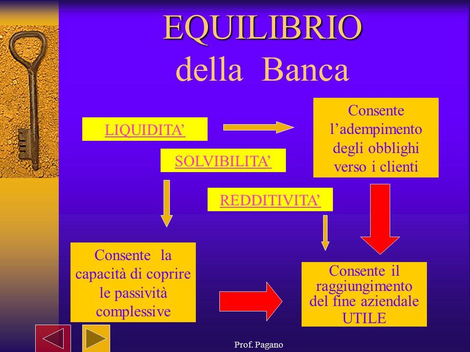 Prof. Pagano EQUILIBRIO EQUILIBRIO della Banca Consente ladempimento degli obblighi verso i clienti LIQUIDITA SOLVIBILITA REDDITIVITA Consente la capa