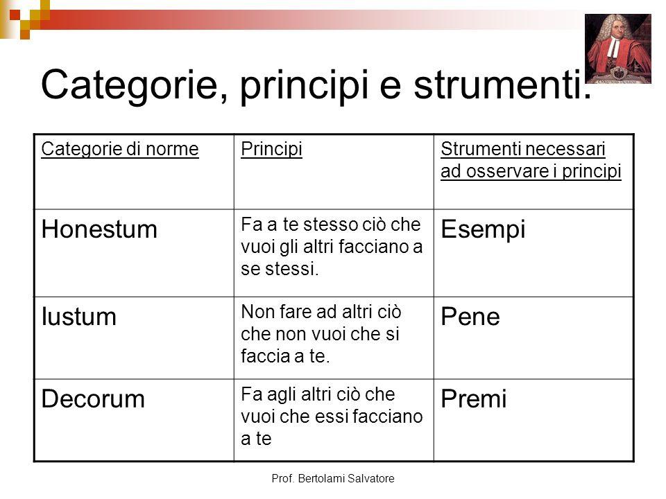 Prof. Bertolami Salvatore Categorie, principi e strumenti: Categorie di normePrincipiStrumenti necessari ad osservare i principi Honestum Fa a te stes