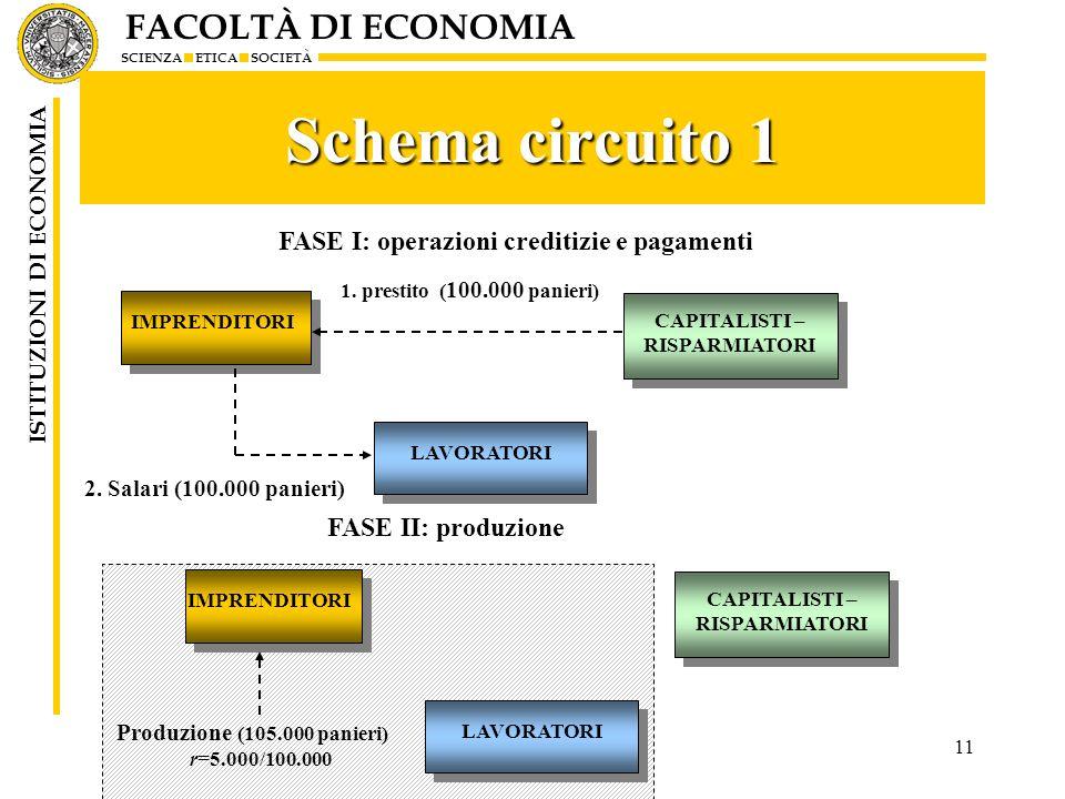 FACOLTÀ DI ECONOMIA SCIENZA ETICA SOCIETÀ ISTITUZIONI DI ECONOMIA 11 Schema circuito 1 IMPRENDITORI CAPITALISTI – RISPARMIATORI CAPITALISTI – RISPARMI