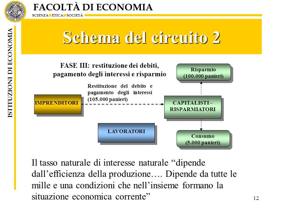 FACOLTÀ DI ECONOMIA SCIENZA ETICA SOCIETÀ ISTITUZIONI DI ECONOMIA 12 Schema del circuito 2 Il tasso naturale di interesse naturale dipende dallefficie