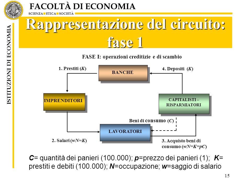 FACOLTÀ DI ECONOMIA SCIENZA ETICA SOCIETÀ ISTITUZIONI DI ECONOMIA 15 Rappresentazione del circuito: fase 1 C= quantità dei panieri (100.000); p=prezzo