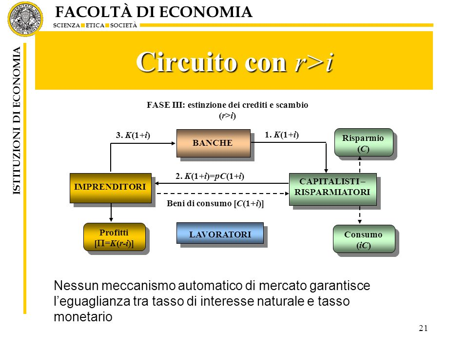 FACOLTÀ DI ECONOMIA SCIENZA ETICA SOCIETÀ ISTITUZIONI DI ECONOMIA 21 Circuito con r>i Nessun meccanismo automatico di mercato garantisce leguaglianza