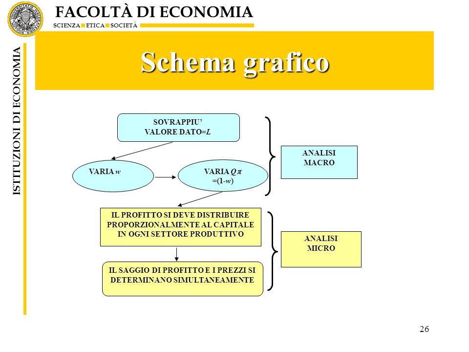 FACOLTÀ DI ECONOMIA SCIENZA ETICA SOCIETÀ ISTITUZIONI DI ECONOMIA 26 Schema grafico SOVRAPPIU VALORE DATO=L ANALISI MACRO VARIA w ANALISI MICRO IL PRO