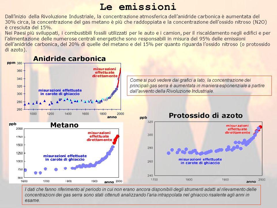 Le emissioni Dallinizio della Rivoluzione Industriale, la concentrazione atmosferica dellanidride carbonica è aumentata del 30% circa, la concentrazione del gas metano è più che raddoppiata e la concentrazione dellossido nitroso (N2O) è cresciuta del 15%.