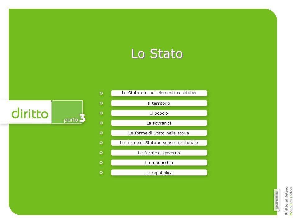 Lo STATO è un ente che esercita il proprio potere su un popolo e in un determinato territorio.