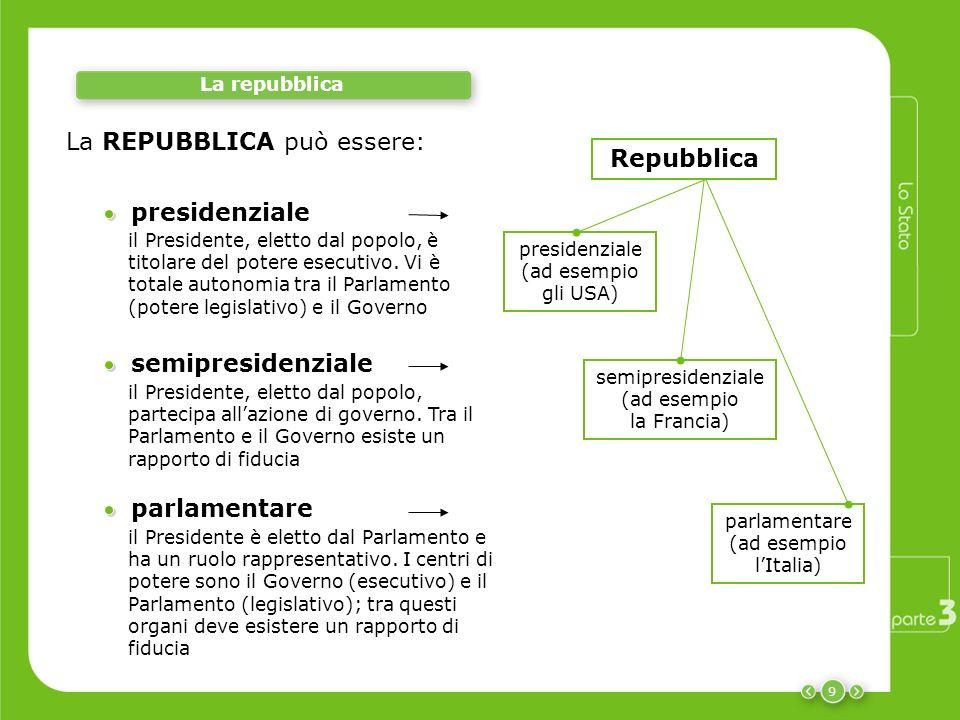9 La repubblica presidenziale il Presidente, eletto dal popolo, è titolare del potere esecutivo. Vi è totale autonomia tra il Parlamento (potere legis