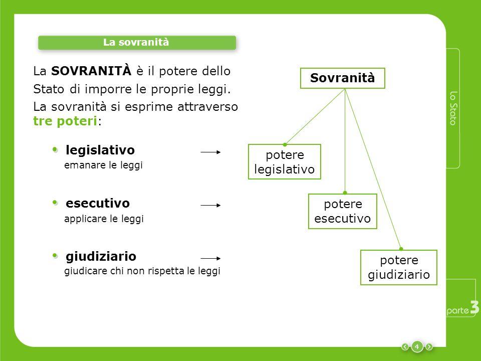 4 La sovranità legislativo emanare le leggi La sovranità si esprime attraverso tre poteri: esecutivo applicare le leggi giudiziario giudicare chi non