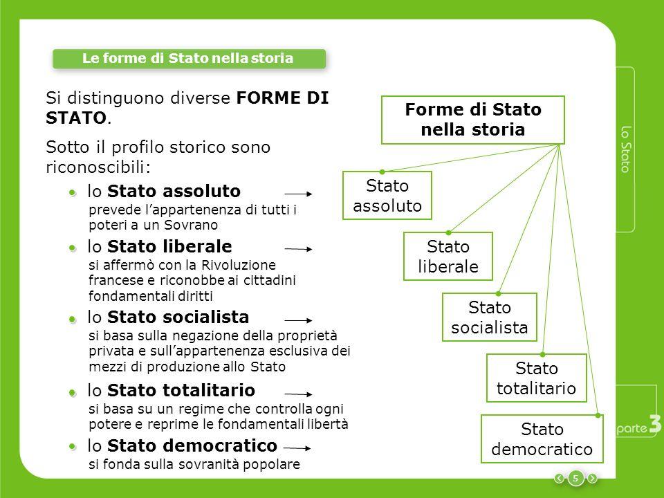 Stato democratico 5 Le forme di Stato nella storia Stato assoluto Stato totalitario Stato socialista Stato liberale Forme di Stato nella storia lo Sta