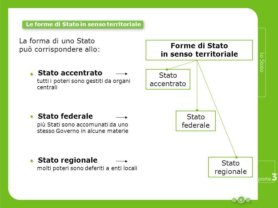 6 Le forme di Stato in senso territoriale Stato accentrato tutti i poteri sono gestiti da organi centrali Stato federale più Stati sono accomunati da