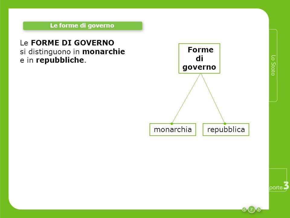 Le FORME DI GOVERNO si distinguono in monarchie e in repubbliche. 7 repubblicamonarchia Le forme di governo Forme di governo