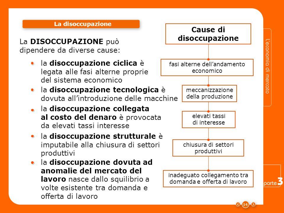 La disoccupazione 14 La DISOCCUPAZIONE può dipendere da diverse cause: la disoccupazione tecnologica è dovuta allintroduzione delle macchine la disocc