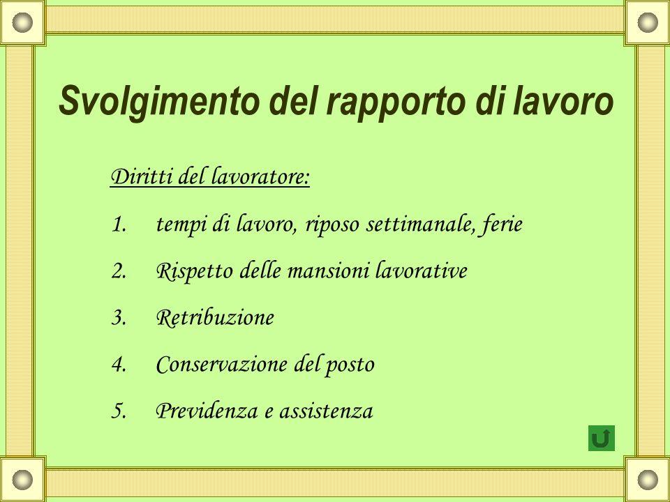 Svolgimento del rapporto di lavoro Diritti del lavoratore: 1.tempi di lavoro, riposo settimanale, ferie 2.Rispetto delle mansioni lavorative 3.Retribu