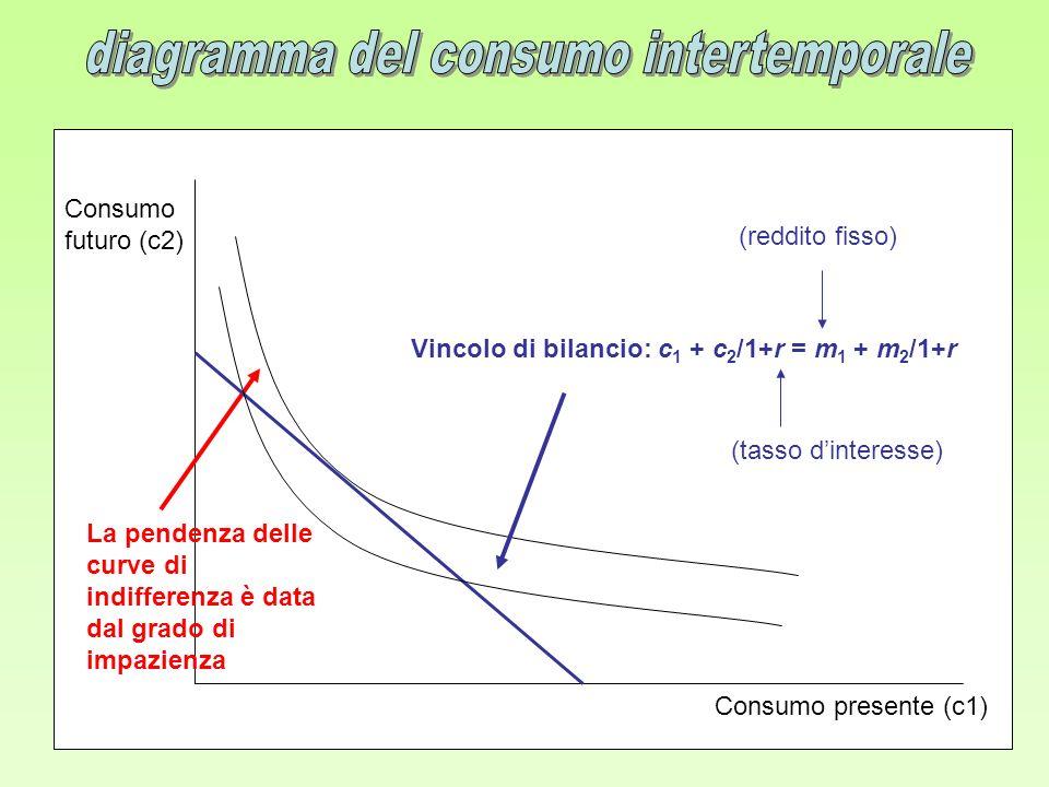Consumo presente (c1) Consumo futuro (c2) La pendenza delle curve di indifferenza è data dal grado di impazienza Vincolo di bilancio: c 1 + c 2 /1+r =
