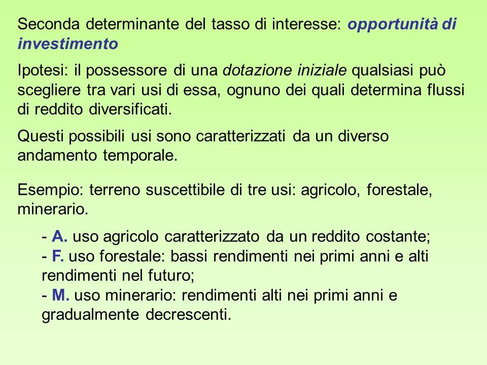 Seconda determinante del tasso di interesse: opportunità di investimento Ipotesi: il possessore di una dotazione iniziale qualsiasi può scegliere tra