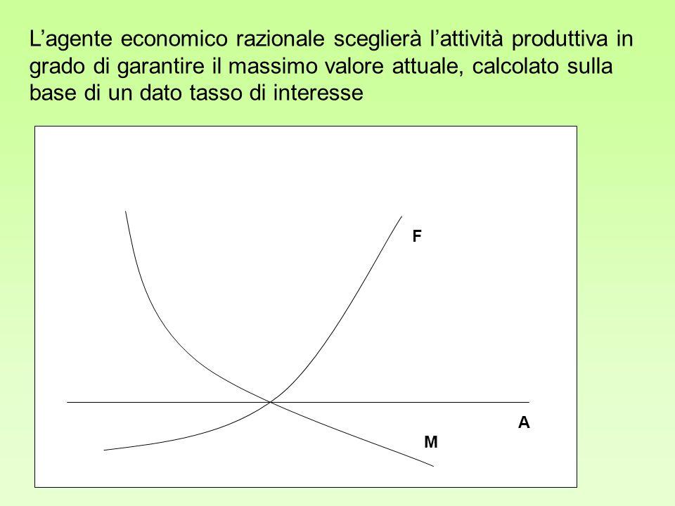 A F M Lagente economico razionale sceglierà lattività produttiva in grado di garantire il massimo valore attuale, calcolato sulla base di un dato tass
