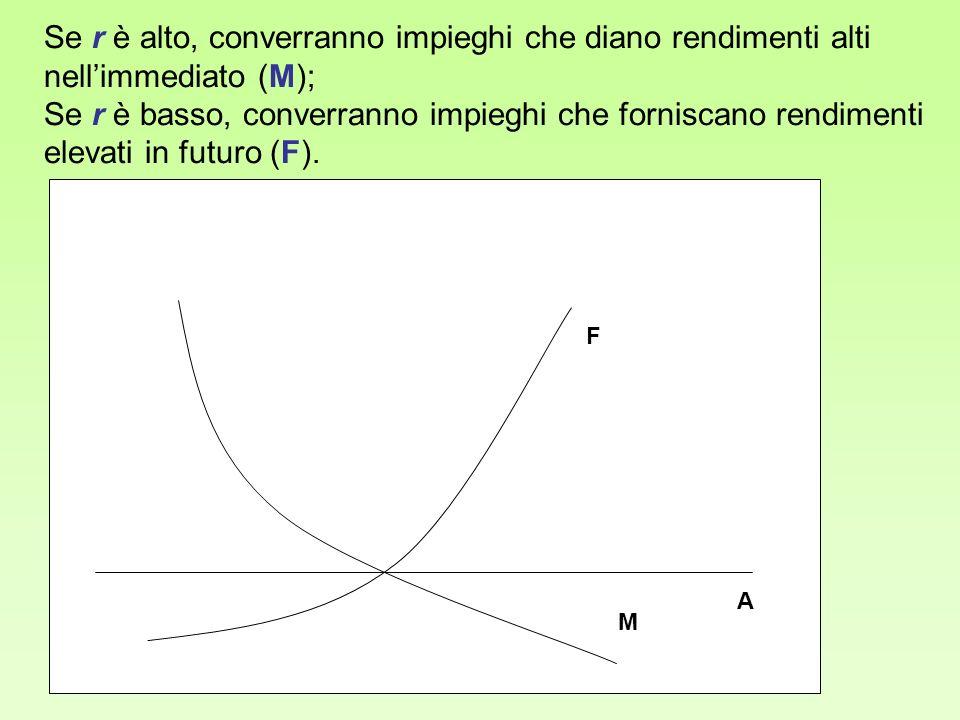 A F M Se r è alto, converranno impieghi che diano rendimenti alti nellimmediato (M); Se r è basso, converranno impieghi che forniscano rendimenti elev
