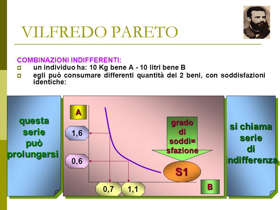 Prof. Bertolami Salvatore VILFREDO PARETO Spiegazione dellEQUILIBRIO col riferimento a GUSTI e OSTACOLI: lindividuo stila una graduatoria dei vari ben