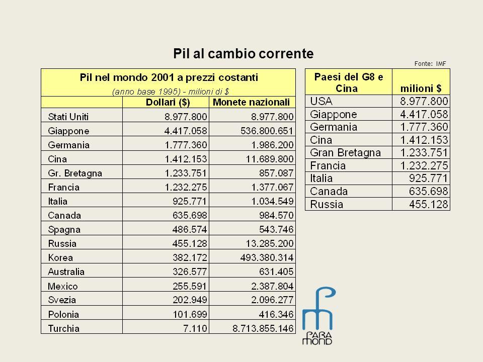 Pil al cambio corrente Fonte: IMF
