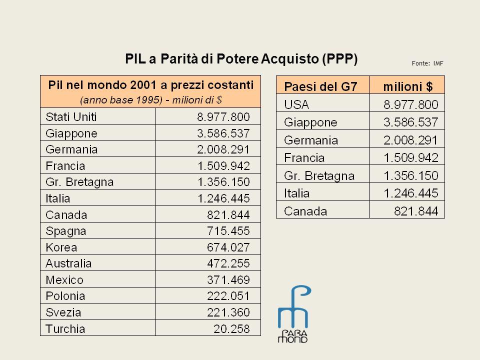 PIL a Parità di Potere Acquisto (PPP) Fonte: IMF