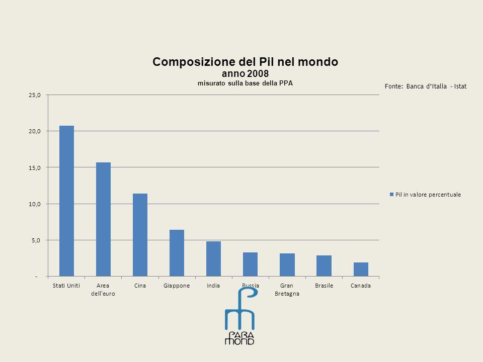 Fonte: Banca dItalia - Istat