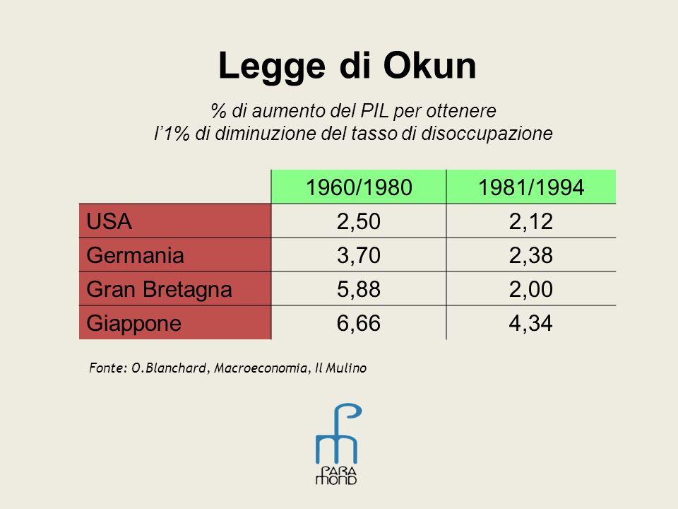 Legge di Okun % di aumento del PIL per ottenere l1% di diminuzione del tasso di disoccupazione 1960/19801981/1994 USA2,502,12 Germania3,702,38 Gran Bretagna5,882,00 Giappone6,664,34 Fonte: O.Blanchard, Macroeconomia, Il Mulino