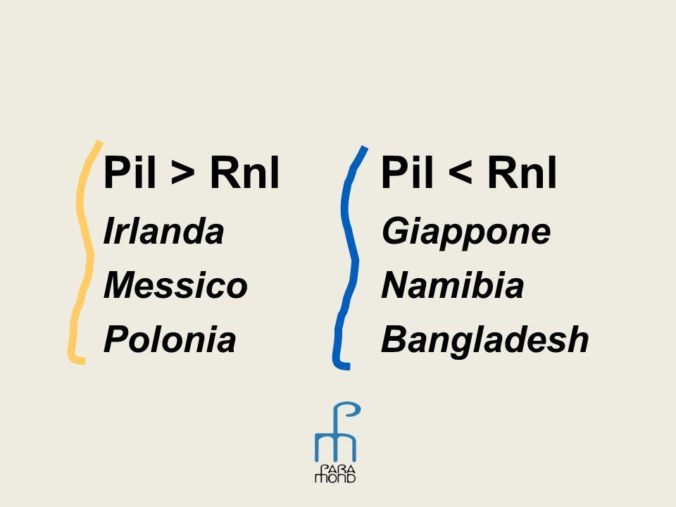 Pil > Rnl Irlanda Messico Polonia Pil < Rnl Giappone Namibia Bangladesh