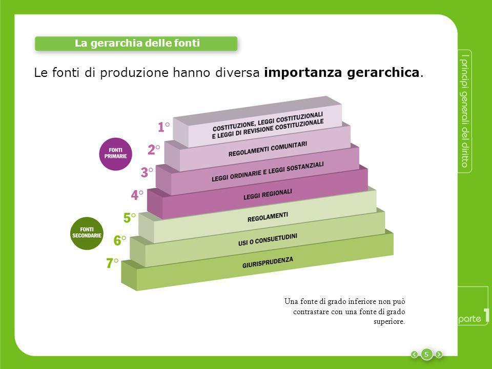 Le fonti di produzione hanno diversa importanza gerarchica. 5 Una fonte di grado inferiore non può contrastare con una fonte di grado superiore. La ge