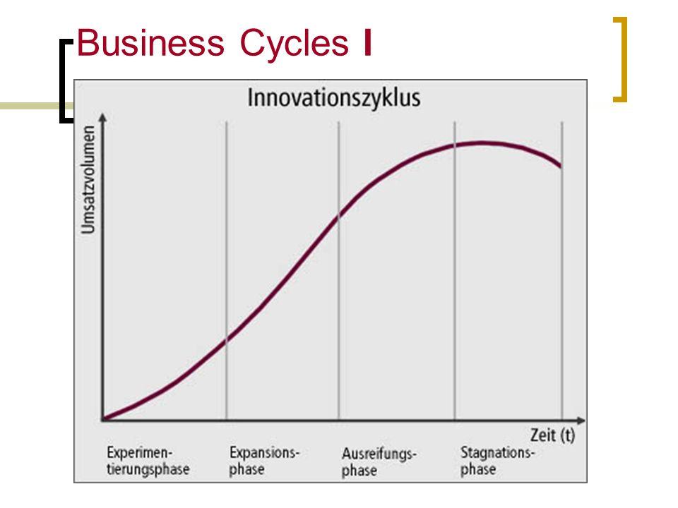 Prof. Bertolami Salvatore Business Cycles II