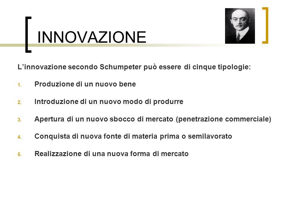 INNOVAZIONE Linnovazione secondo Schumpeter può essere di cinque tipologie: 1. Produzione di un nuovo bene 2. Introduzione di un nuovo modo di produrr