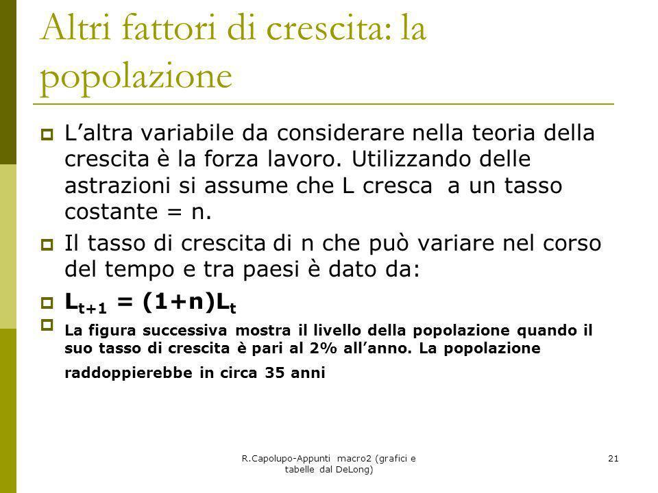 R.Capolupo-Appunti macro2 (grafici e tabelle dal DeLong) 21 Altri fattori di crescita: la popolazione Laltra variabile da considerare nella teoria del