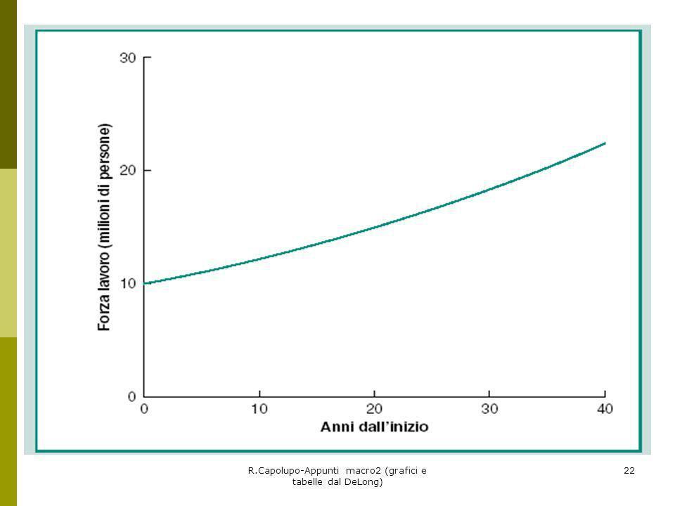 R.Capolupo-Appunti macro2 (grafici e tabelle dal DeLong) 22