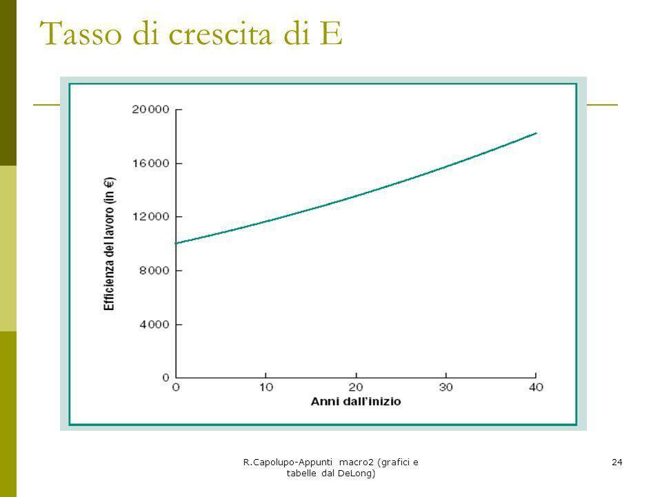 R.Capolupo-Appunti macro2 (grafici e tabelle dal DeLong) 24 Tasso di crescita di E