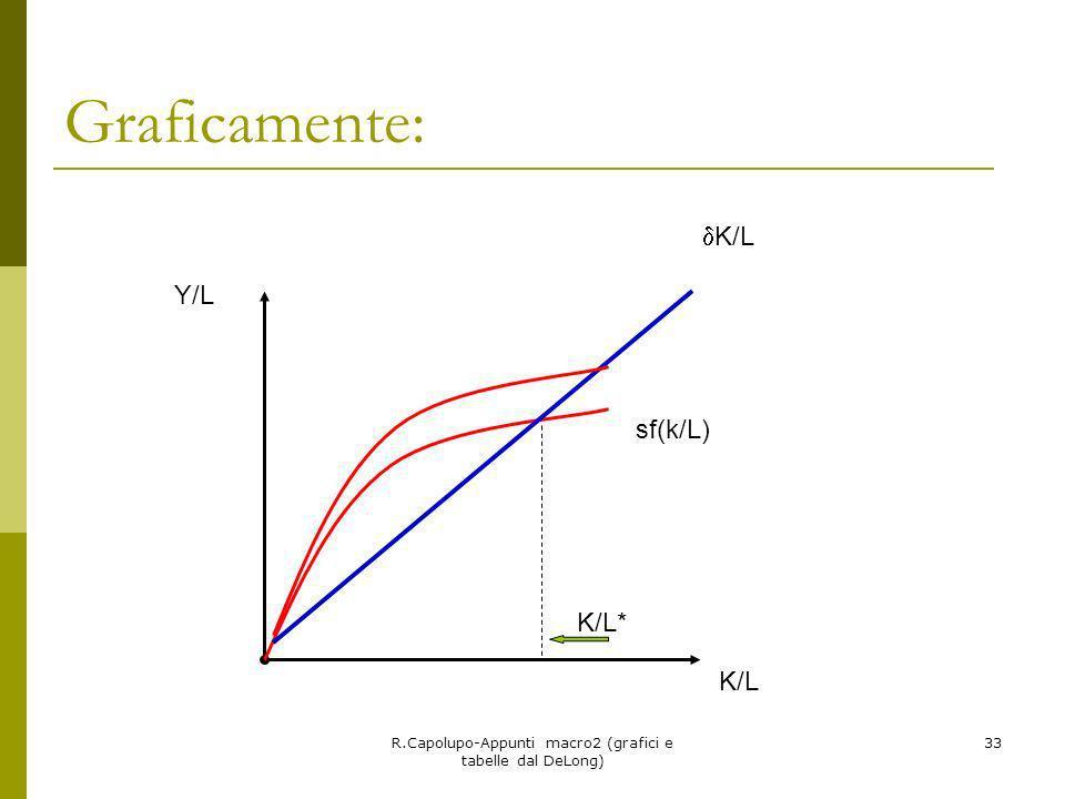 R.Capolupo-Appunti macro2 (grafici e tabelle dal DeLong) 33 Graficamente: Y/L K/L K/L* sf(k/L)