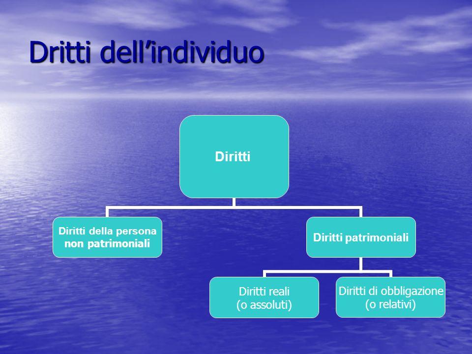 Dritti dellindividuo Diritti Diritti della persona non patrimoniali Diritti patrimoniali Diritti di obbligazione (o relativi) Diritti reali (o assoluti)