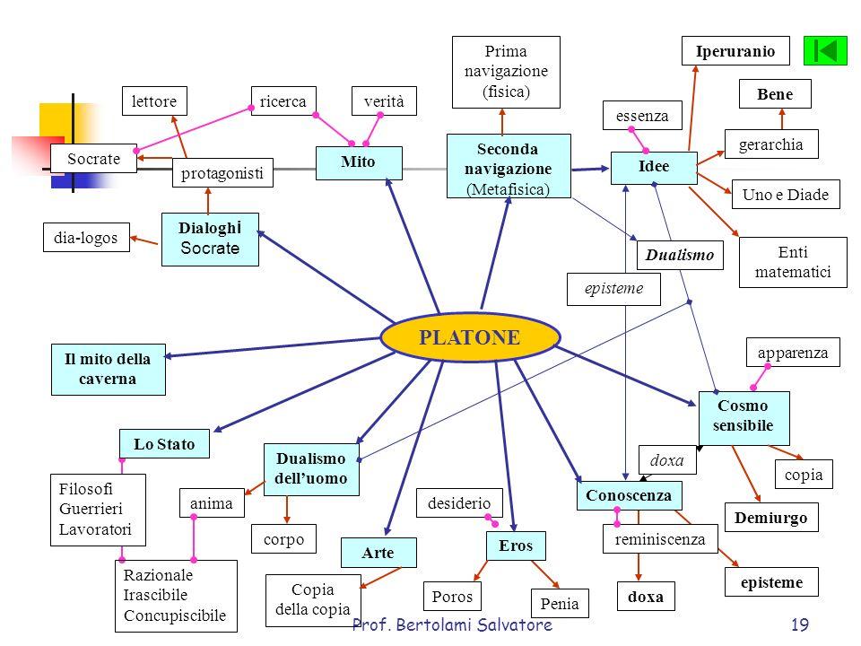 Prof. Bertolami Salvatore19 PLATONE Dialogh i Socrate Mito Seconda navigazione (Metafisica) Idee Cosmo sensibile Conoscenza Arte Eros Dualismo delluom