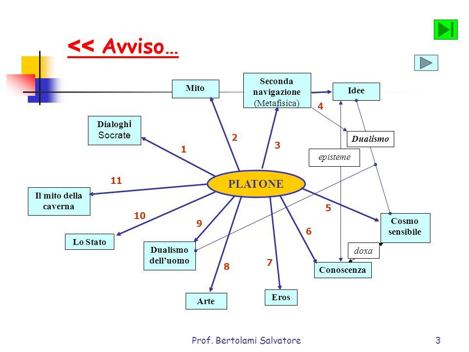 Prof. Bertolami Salvatore3 PLATONE Dialogh i Socrate Mito Seconda navigazione (Metafisica) Idee Cosmo sensibile Conoscenza Arte Eros Dualismo delluomo