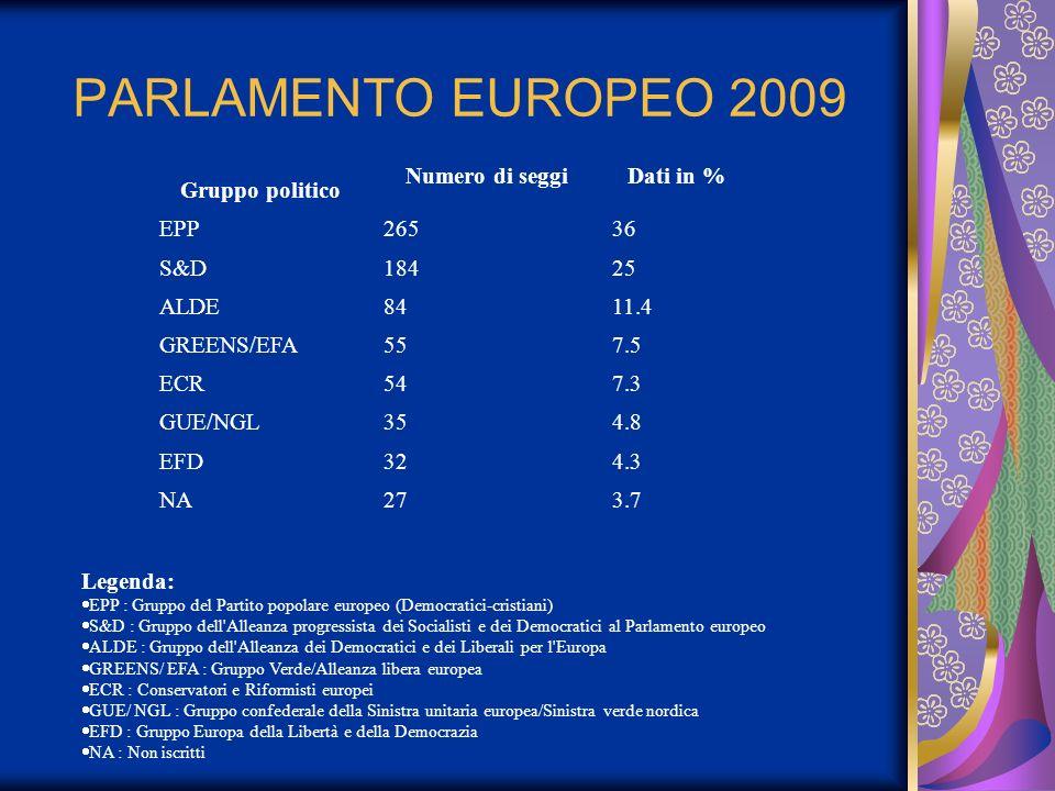 PARLAMENTO EUROPEO 2009 Gruppo politico Numero di seggiDati in % EPP26536 S&D18425 ALDE8411.4 GREENS/EFA557.5 ECR547.3 GUE/NGL354.8 EFD324.3 NA273.7 L