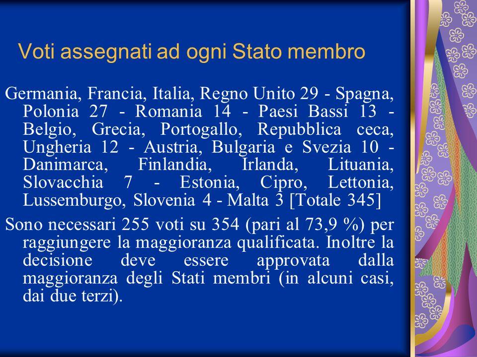 Voti assegnati ad ogni Stato membro Germania, Francia, Italia, Regno Unito 29 - Spagna, Polonia 27 - Romania 14 - Paesi Bassi 13 - Belgio, Grecia, Por