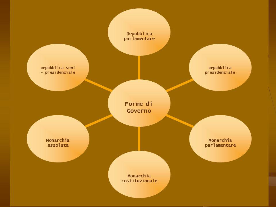 Forme di Governo Repubblica parlamentare Repubblica presidenziale Monarchia parlamentare Monarchia costituzionale Monarchia assoluta Repubblica semi - presidenziale