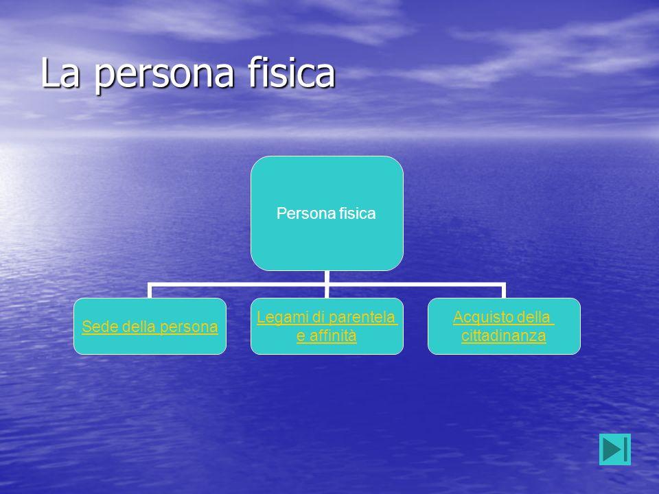 La persona fisica Persona fisica Sede della persona Legami di parentela e affinità Acquisto della cittadinanza